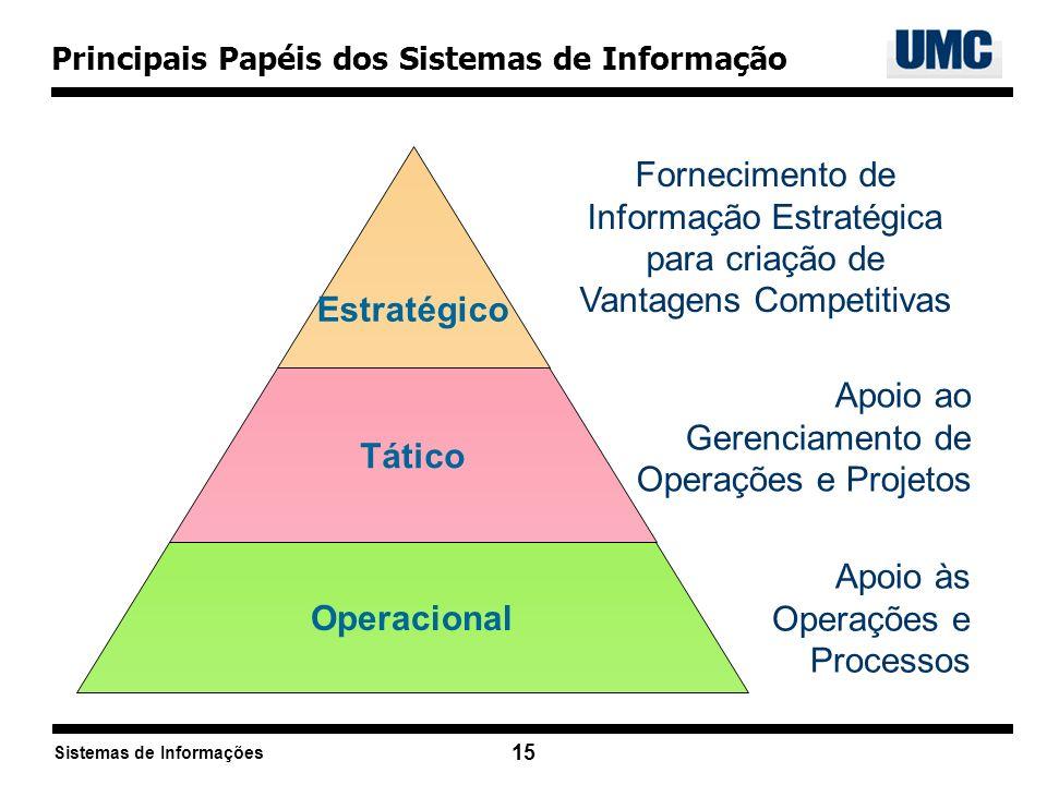 Sistemas de Informações 15 Apoio ao Gerenciamento de Operações e Projetos Apoio às Operações e Processos Fornecimento de Informação Estratégica para c