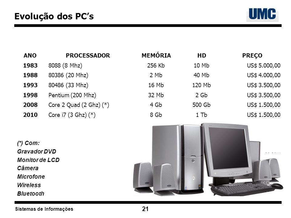 Sistemas de Informações 21 (*) Com: Gravador DVD Monitor de LCD Câmera Microfone Wireless Bluetooth Evolução dos PCs ANOPROCESSADORMEMÓRIAHDPREÇO 1983