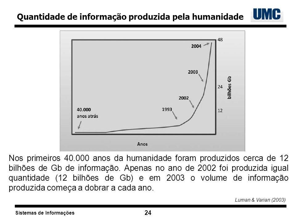 Sistemas de Informações 24 Quantidade de informação produzida pela humanidade Nos primeiros 40.000 anos da humanidade foram produzidos cerca de 12 bil