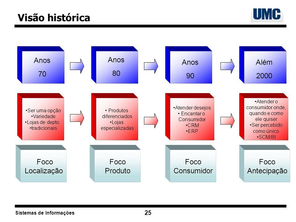 Sistemas de Informações 25 Visão histórica Anos 70 Anos 80 Anos 90 Ser uma opção Variedade Lojas de depto. tradicionais Produtos diferenciados Lojas e