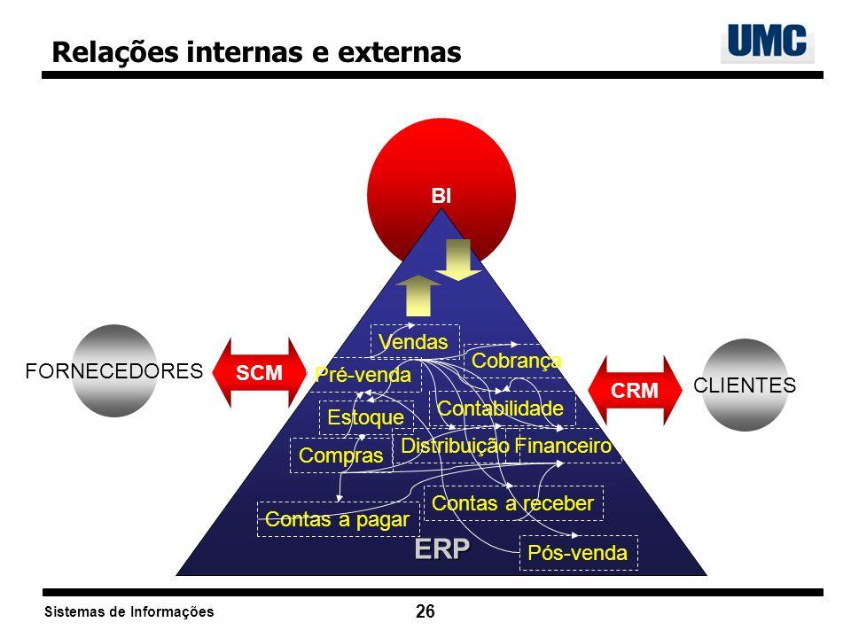 Sistemas de Informações 26 FORNECEDORES CLIENTES SCM CRM BI Relações internas e externas ERP Vendas Distribuição Cobrança Estoque Contabilidade Financ