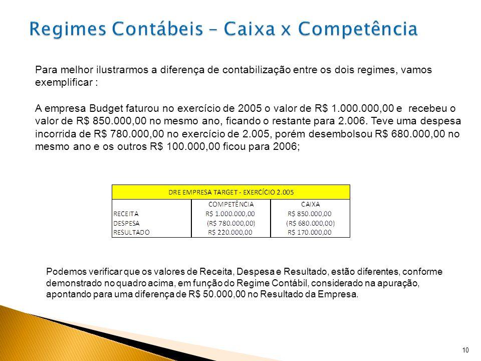 10 Podemos verificar que os valores de Receita, Despesa e Resultado, estão diferentes, conforme demonstrado no quadro acima, em função do Regime Contá