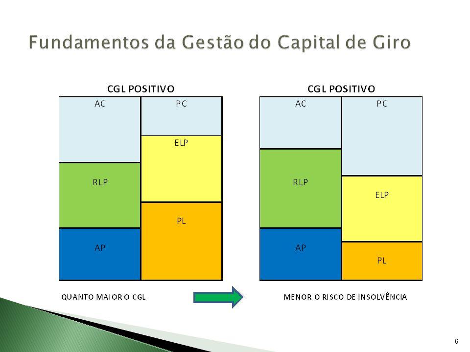 7 No caso da Loja MBA, O Capital de Giro Líquido é assim apresentado: A diferença entre o Ativo Circulante e o Passivo Circulante, corresponde ao Capital de Giro Líquido da loja MBA que é de R$ 40.000.
