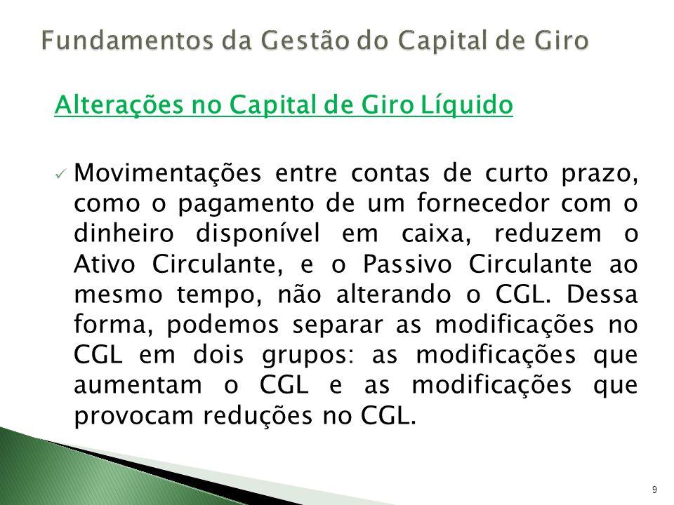 Necessidade de Capital de Giro (NCG) Exemplo: A loja MBA vem enfrentando uma forte pressão da concorrência no sentido de aumentar o prazo médio de financiamento de seus clientes de 40 para 80 dias.