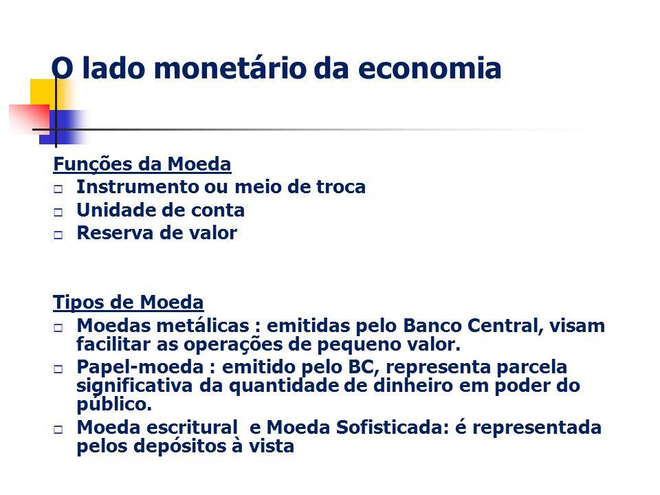O lado monetário da economia Funções da Moeda Instrumento ou meio de troca Unidade de conta Reserva de valor Tipos de Moeda Moedas metálicas : emitida