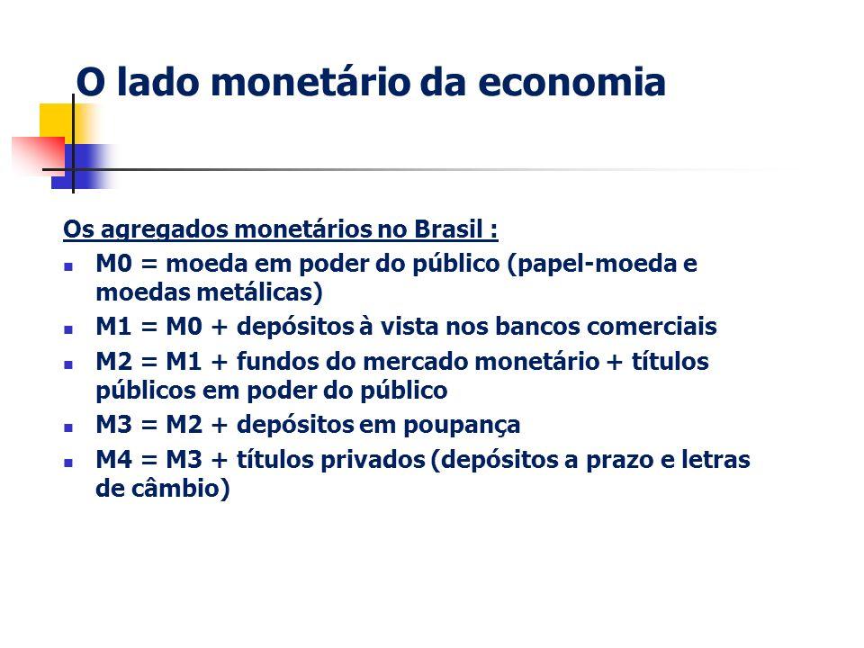 O lado monetário da economia Os agregados monetários no Brasil : M0 = moeda em poder do público (papel-moeda e moedas metálicas) M1 = M0 + depósitos à