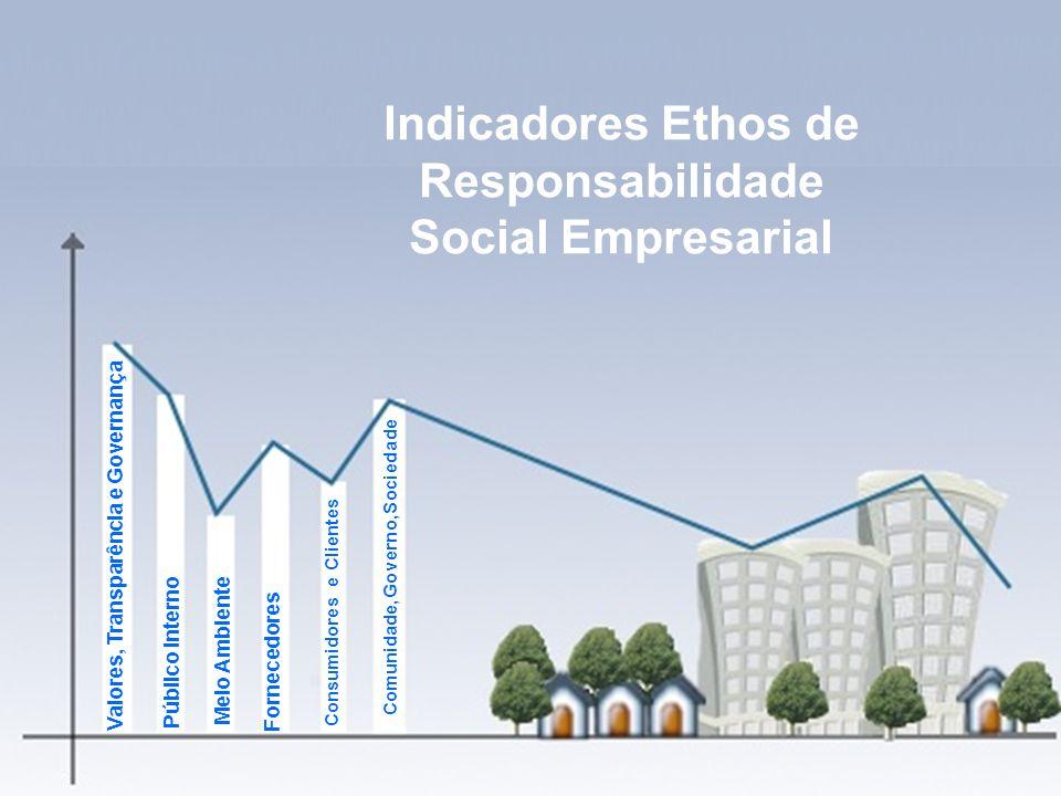 Indicadores de Sustentabilidade Empresarial e Relatórios de Sustentabilidade - Profa. Camila Krohling Colnago Indicadores Ethos de Responsabilidade So