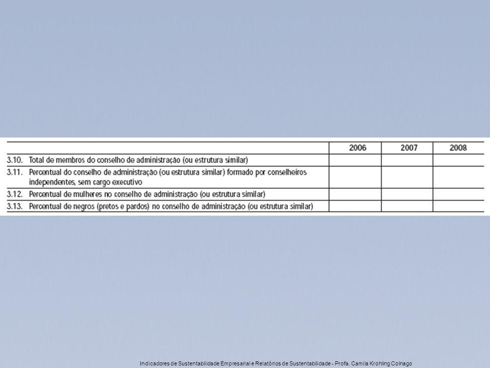 Indicadores de Sustentabilidade Empresarial e Relatórios de Sustentabilidade - Profa. Camila Krohling Colnago