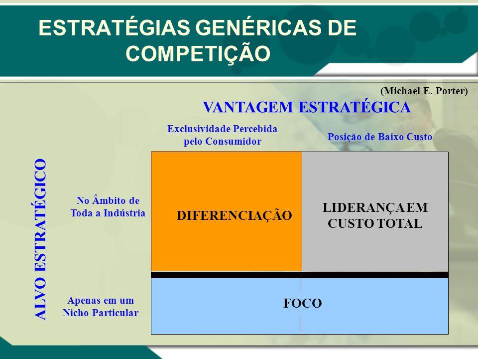 ESTRATÉGIAS GENÉRICAS DE COMPETIÇÃO ALVO ESTRATÉGICO VANTAGEM ESTRATÉGICA DIFERENCIAÇÃO LIDERANÇA EM CUSTO TOTAL FOCO No Âmbito de Toda a Indústria Ap