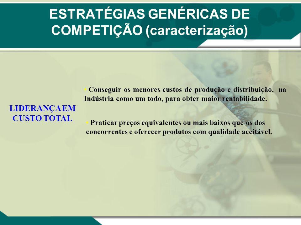 ESTRATÉGIAS GENÉRICAS DE COMPETIÇÃO (caracterização) LIDERANÇA EM CUSTO TOTAL Conseguir os menores custos de produção e distribuição, na Indústria com