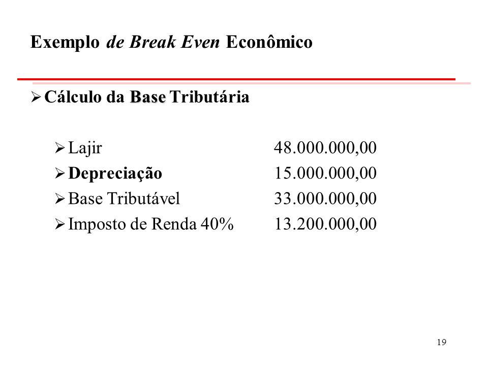 Base Cálculo da Base Tributária Lajir 48.000.000,00 Depreciação15.000.000,00 Base Tributável33.000.000,00 Imposto de Renda 40% 13.200.000,00 Exemplo d