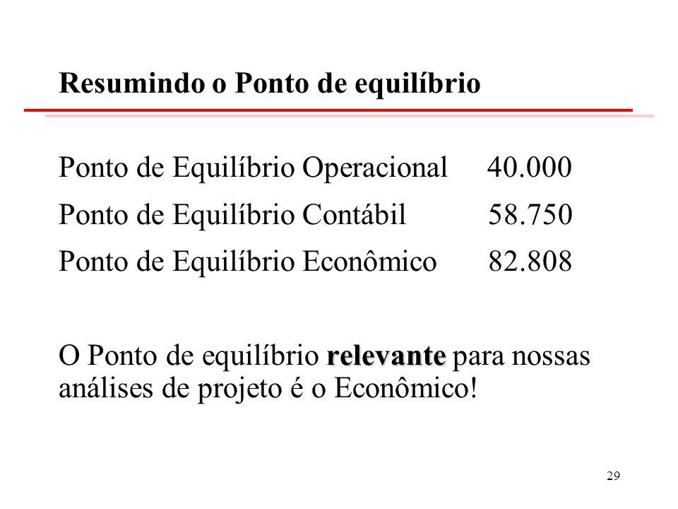 Resumindo o Ponto de equilíbrio Ponto de Equilíbrio Operacional 40.000 Ponto de Equilíbrio Contábil 58.750 Ponto de Equilíbrio Econômico 82.808 releva