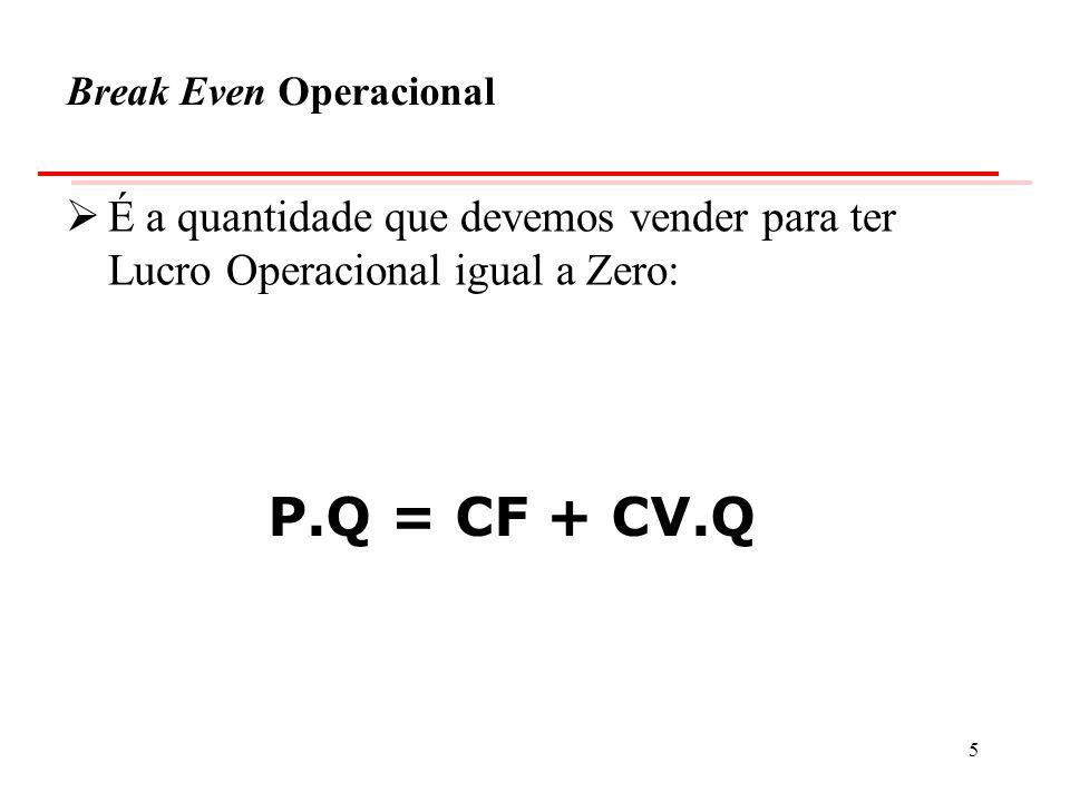 Exemplo de Break Even Operacional ProjetoCOMPETENCY Custos Fixos R$ 400.000,00 / mês Custos Variáveis R$ 6.000,00 por unid.