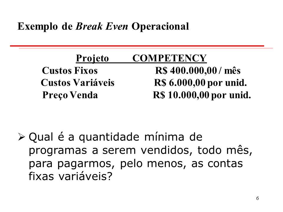 Exemplo de Break Even Operacional ProjetoCOMPETENCY Custos Fixos R$ 400.000,00 / mês Custos Variáveis R$ 6.000,00 por unid. Preço Venda R$ 10.000,00 p