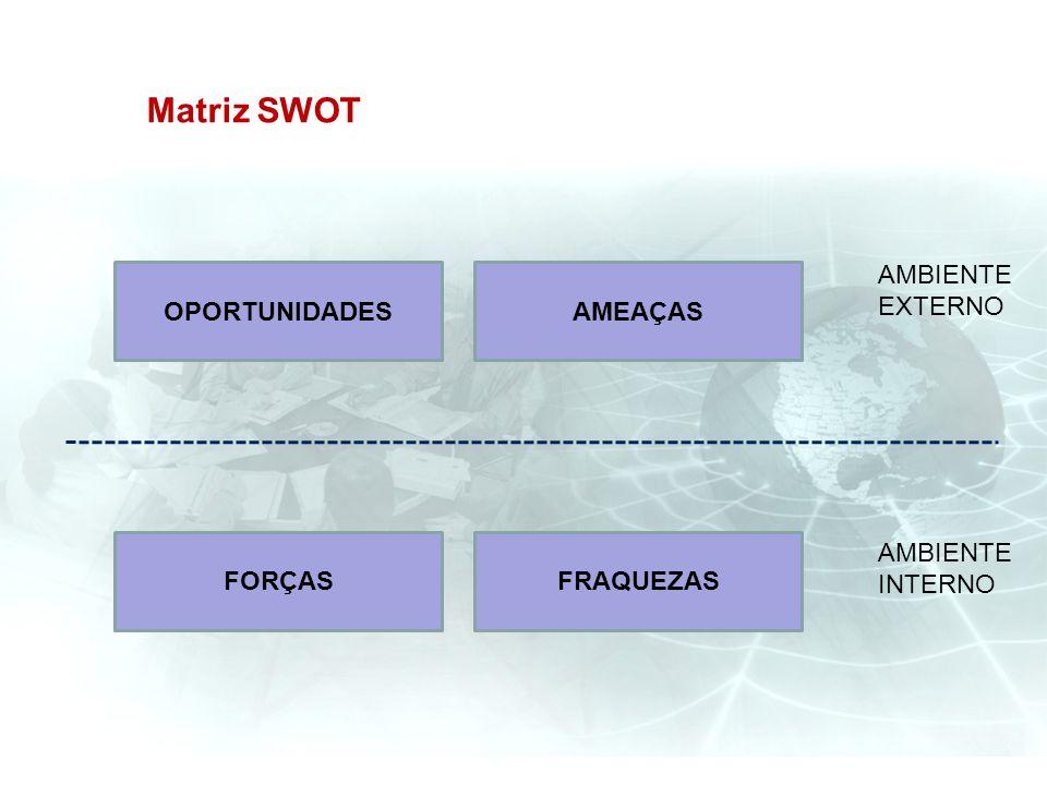 Matriz SWOT OPORTUNIDADESAMEAÇAS FORÇASFRAQUEZAS AMBIENTE EXTERNO AMBIENTE INTERNO