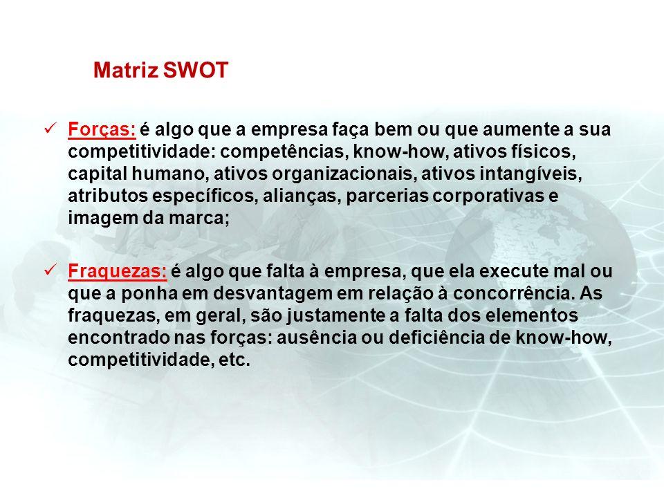Matriz SWOT Forças: é algo que a empresa faça bem ou que aumente a sua competitividade: competências, know-how, ativos físicos, capital humano, ativos