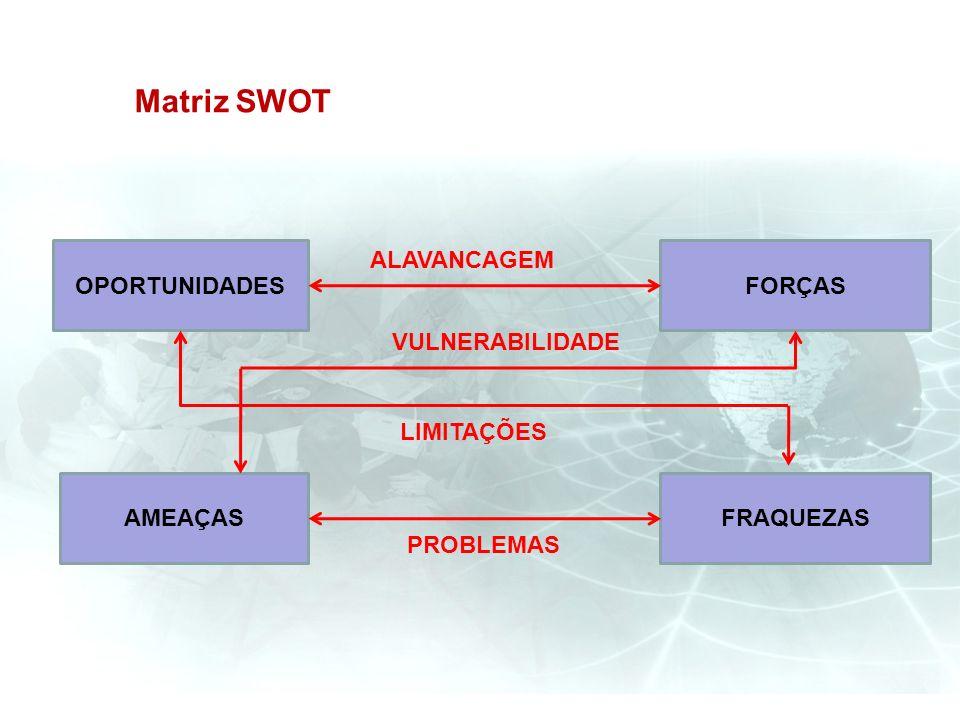 Matriz SWOT OPORTUNIDADES AMEAÇAS FORÇAS FRAQUEZAS ALAVANCAGEM PROBLEMAS VULNERABILIDADE LIMITAÇÕES