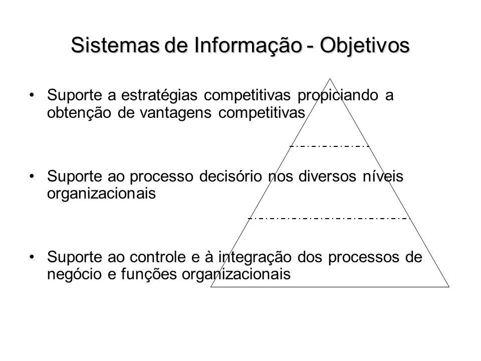 Sistemas de Informação – Tipos (Laudon) Sistemas de trabalhadores do conhecimento (STC) –Informações de entrada Especificações de projeto; base de conhecimentos –Processamento Modelagem; simulações –Informações de saída Modelos; gráficos –Usuários Profissionais, pessoal técnico