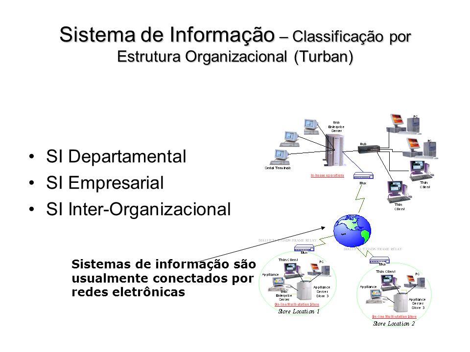 Sistema de Informação – Classificação por Estrutura Organizacional (Turban) SI Departamental SI Empresarial SI Inter-Organizacional Sistemas de inform