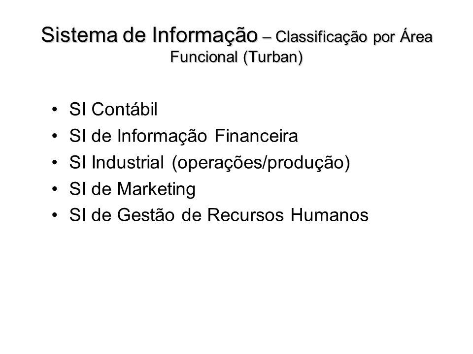 Sistema de Informação – Classificação por Área Funcional (Turban) SI Contábil SI de Informação Financeira SI Industrial (operações/produção) SI de Mar