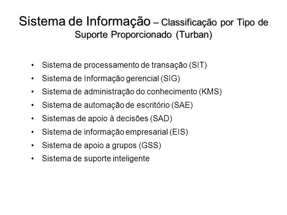 Sistema de Informação – Classificação por Tipo de Suporte Proporcionado (Turban) Sistema de processamento de transação (SIT) Sistema de Informação ger