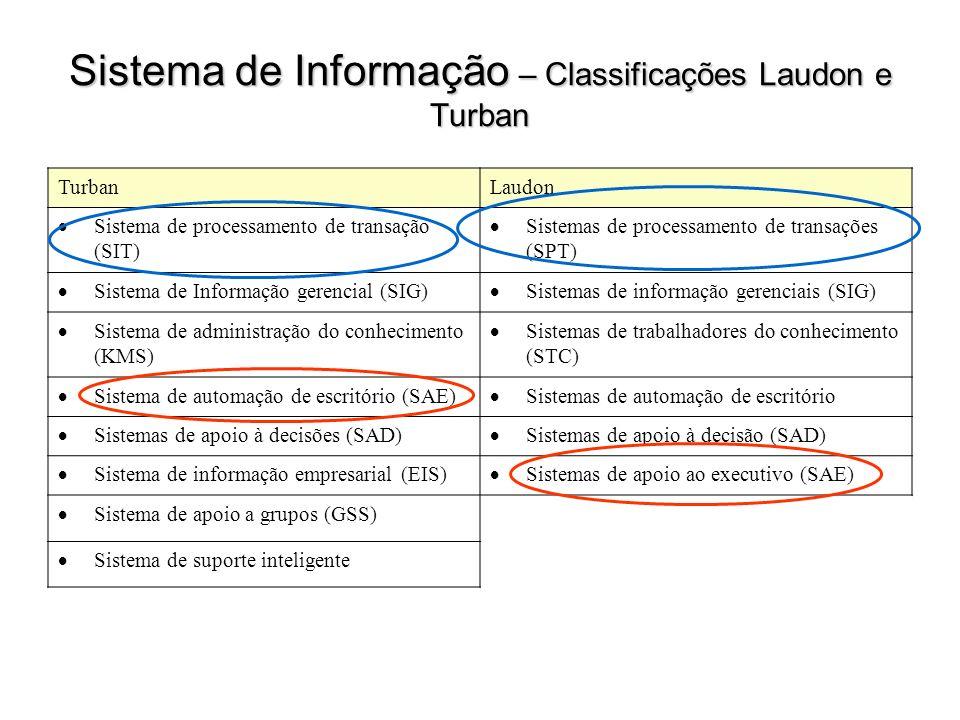 Sistema de Informação – Classificações Laudon e Turban TurbanLaudon Sistema de processamento de transação (SIT) Sistemas de processamento de transaçõe