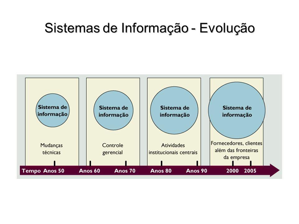 Sistema de Informação – Classificação por Área Funcional (Turban) SI Contábil SI de Informação Financeira SI Industrial (operações/produção) SI de Marketing SI de Gestão de Recursos Humanos