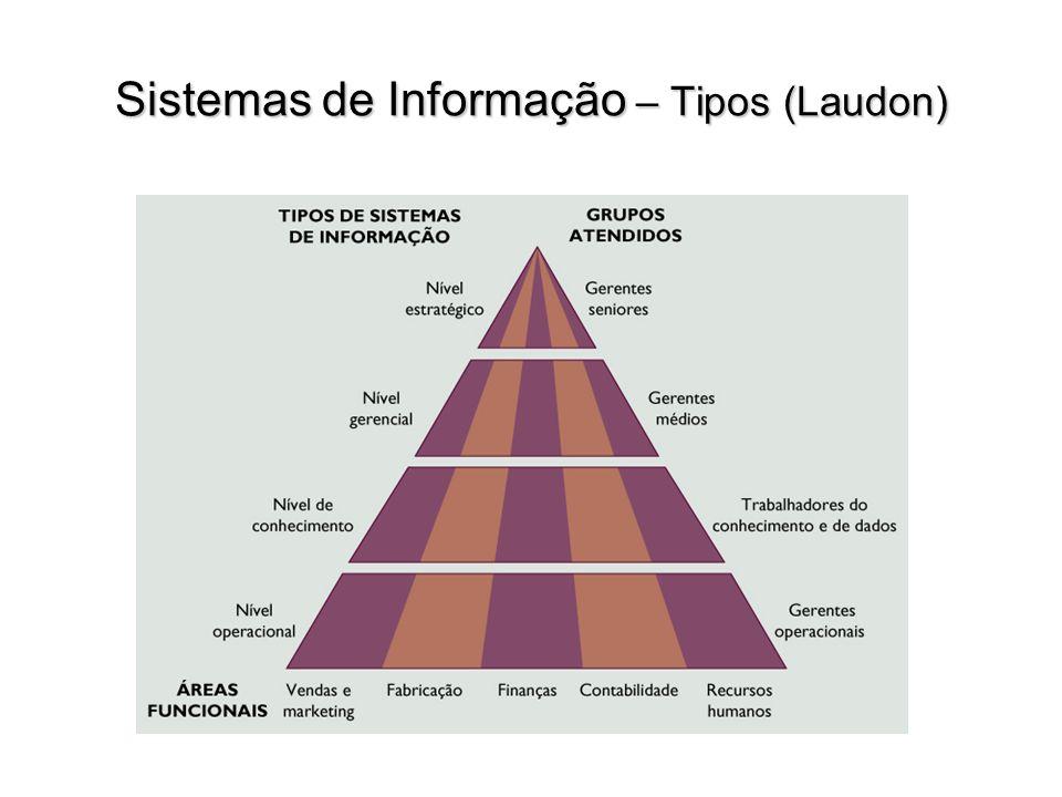Sistemas de apoio ao executivo (SAE) Sistemas de apoio à decisão (SAD) Sistemas de informação gerenciais (SIG) Sistemas de trabalhadores do conhecimento (STC) Sistemas de automação de escritório Sistemas de processamento de transações (SPT)