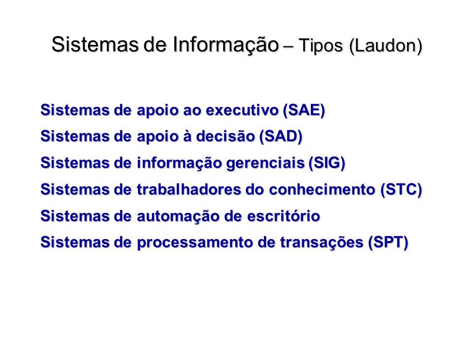 Sistema de Informação – Classificações Laudon e Turban TurbanLaudon Sistema de processamento de transação (SIT) Sistemas de processamento de transações (SPT) Sistema de Informação gerencial (SIG) Sistemas de informação gerenciais (SIG) Sistema de administração do conhecimento (KMS) Sistemas de trabalhadores do conhecimento (STC) Sistema de automação de escritório (SAE) Sistemas de automação de escritório Sistemas de apoio à decisões (SAD) Sistemas de apoio à decisão (SAD) Sistema de informação empresarial (EIS) Sistemas de apoio ao executivo (SAE) Sistema de apoio a grupos (GSS) Sistema de suporte inteligente