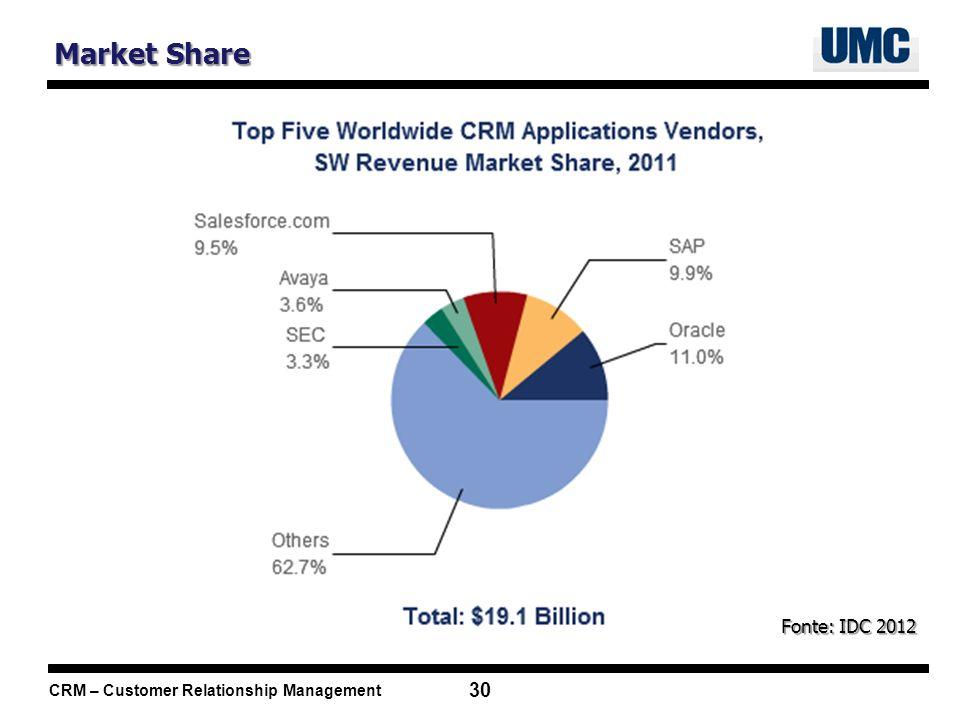 CRM – Customer Relationship Management 30 Market Share Fonte: IDC 2012