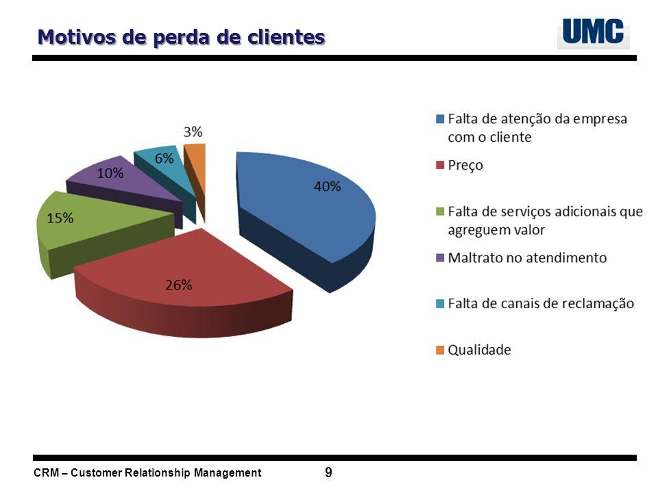 CRM – Customer Relationship Management 10 Marketing Automatização da gestão de marketing.