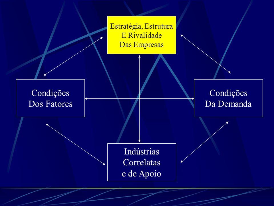 Estratégia, Estrutura E Rivalidade Das Empresas Condições Da Demanda Condições Dos Fatores Indústrias Correlatas e de Apoio