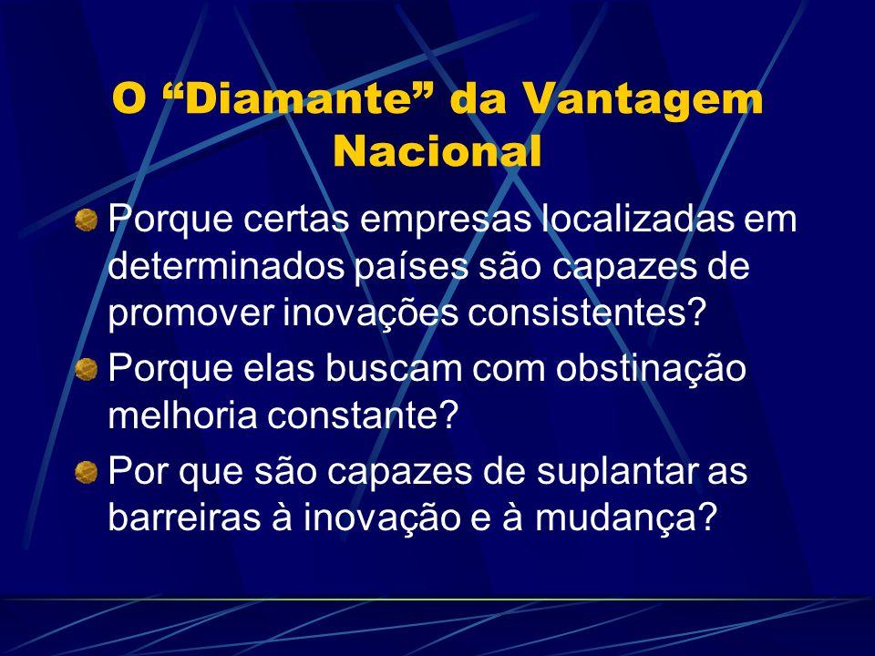 O Diamante da Vantagem Nacional A resposta reside em quatro atributos de um país: Condições de Fatores; Condições de Demanda; Indústrias Correlatas e de Apoio; Estratégia, estrutura e rivalidade das empresas.