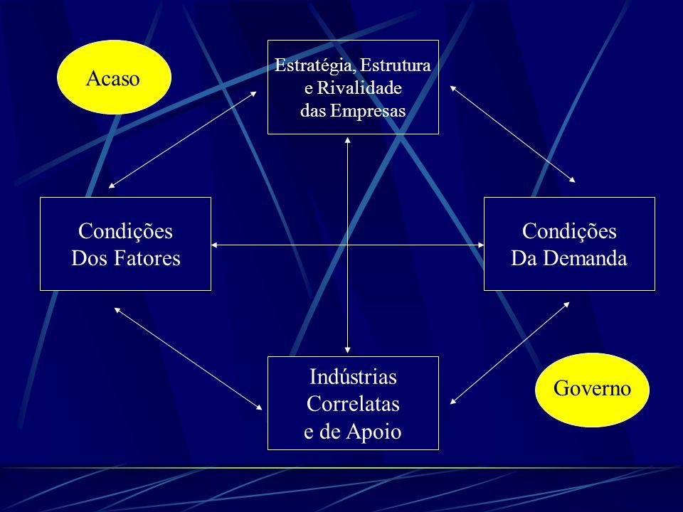 Estratégia, Estrutura e Rivalidade das Empresas Condições Da Demanda Condições Dos Fatores Indústrias Correlatas e de Apoio Acaso Governo