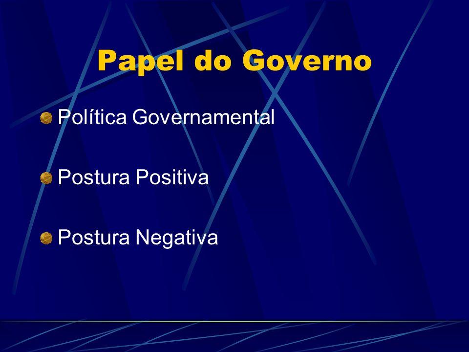 Papel do Governo Política Governamental Postura Positiva Postura Negativa
