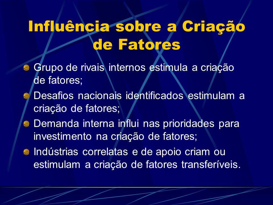 Influência sobre a Criação de Fatores Grupo de rivais internos estimula a criação de fatores; Desafios nacionais identificados estimulam a criação de
