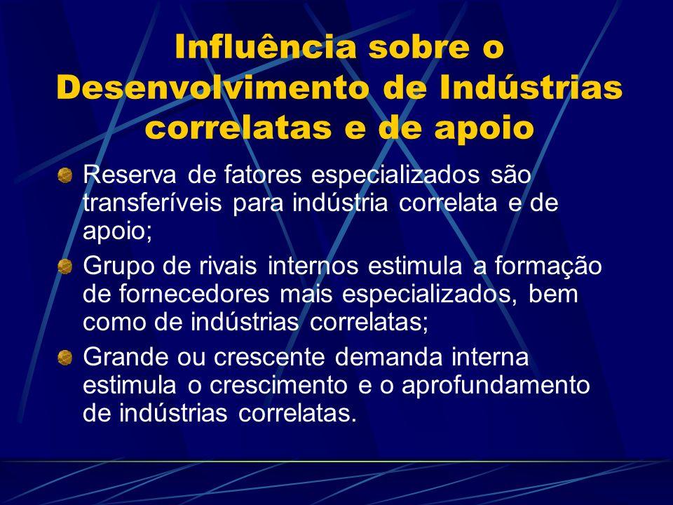 Influência sobre o Desenvolvimento de Indústrias correlatas e de apoio Reserva de fatores especializados são transferíveis para indústria correlata e