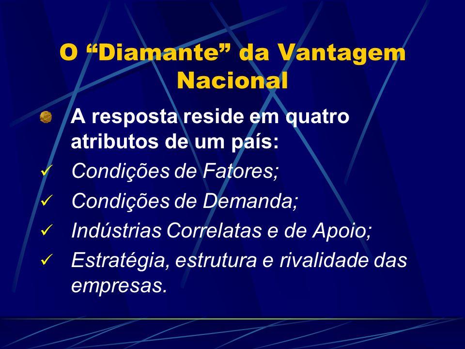 O Diamante da Vantagem Nacional A resposta reside em quatro atributos de um país: Condições de Fatores; Condições de Demanda; Indústrias Correlatas e