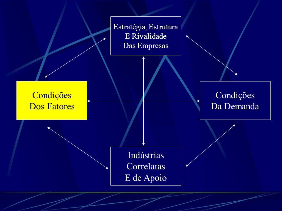 Condição de Fatores POSIÇÃO DO PAÍS NOS FATORES DE PRODUÇÃO, COMO MÃO-DE-OBRA ESPECIALIZADA OU INFRAESTRUTURA, NECESSÁRIAS À COMPETIÇÃO EM DETERMINADA INDÚSTRIA.