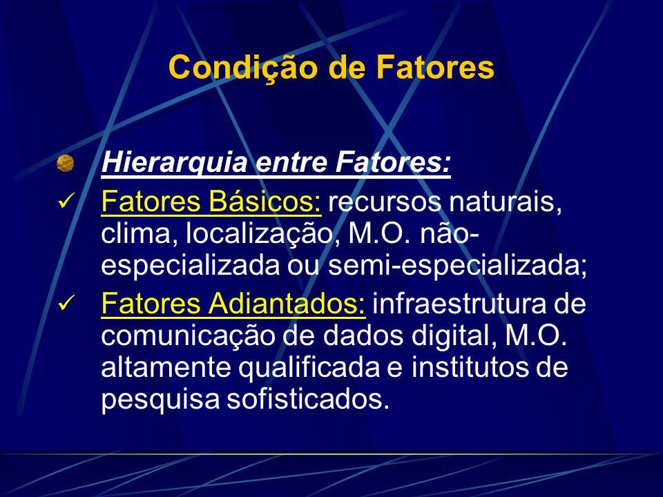Condição de Fatores Hierarquia entre Fatores: Fatores Generalizados: sistema de rodovias, oferta de capital, pessoal com nível superior, etc; Fatores Especializados: pessoal com especialização específica, infraestrutura com propriedades específicas, etc.