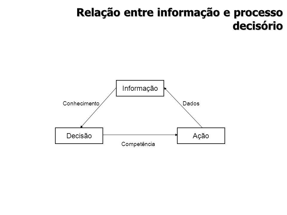 Relação entre informação e processo decisório DecisãoAção Informação Competência DadosConhecimento