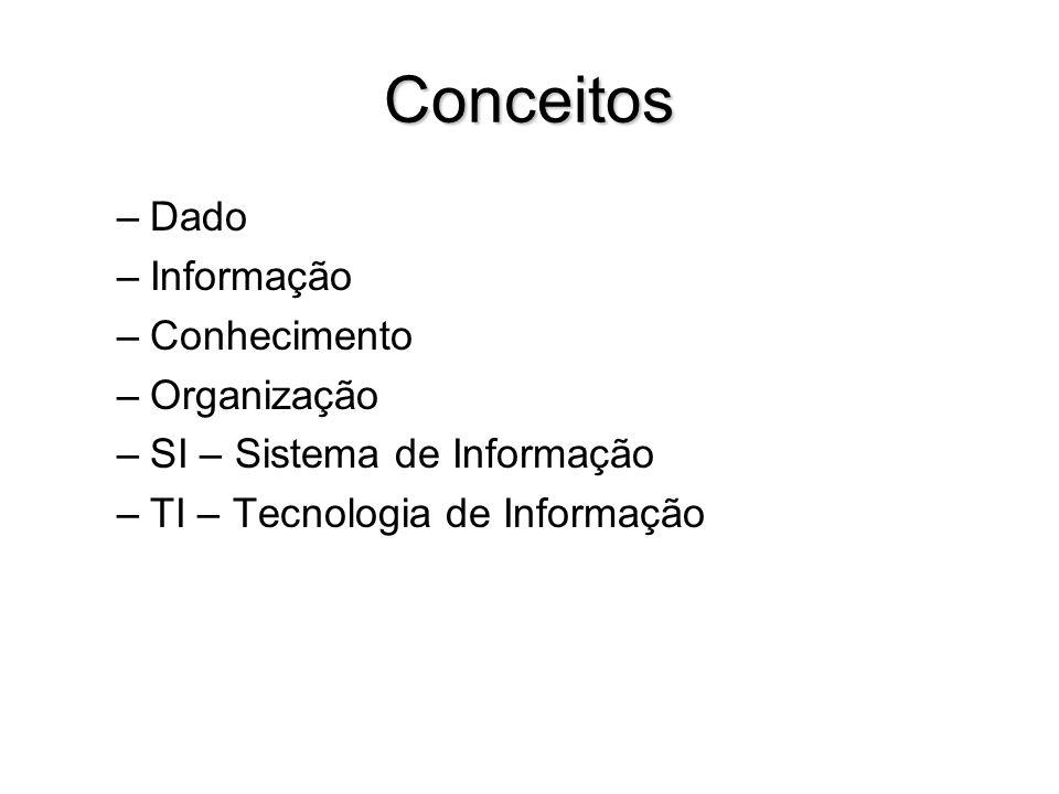 Conceitos –Dado –Informação –Conhecimento –Organização –SI – Sistema de Informação –TI – Tecnologia de Informação