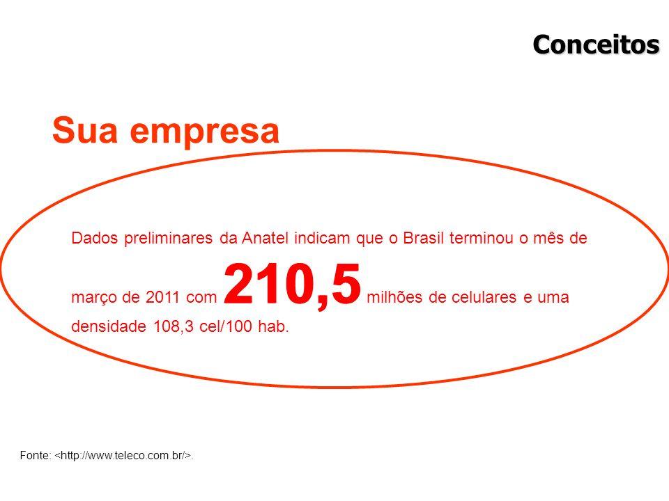 Dados preliminares da Anatel indicam que o Brasil terminou o mês de março de 2011 com 210,5 milhões de celulares e uma densidade 108,3 cel/100 hab. Fo