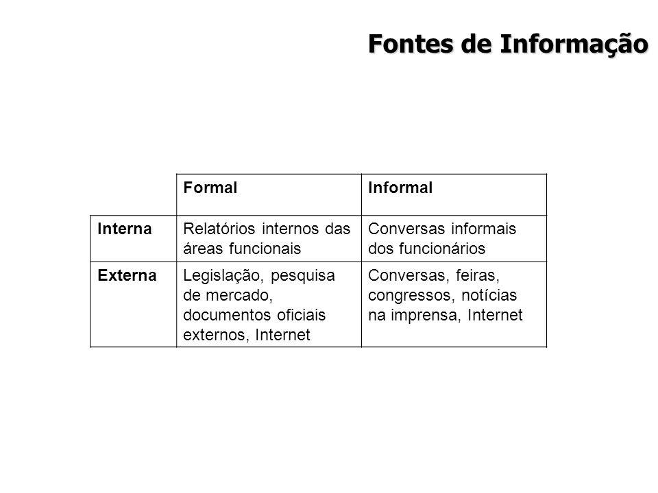 Fontes de Informação FormalInformal InternaRelatórios internos das áreas funcionais Conversas informais dos funcionários ExternaLegislação, pesquisa d