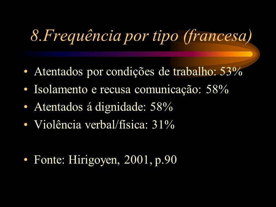 8.Frequência por tipo (francesa) Atentados por condições de trabalho: 53% Isolamento e recusa comunicação: 58% Atentados á dignidade: 58% Violência ve