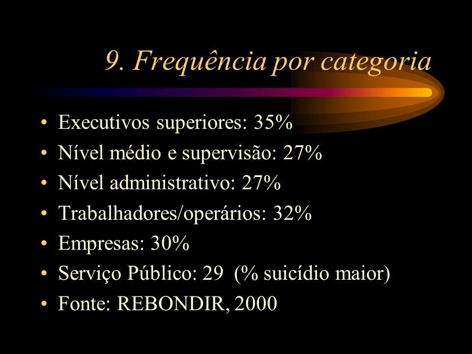 9. Frequência por categoria Executivos superiores: 35% Nível médio e supervisão: 27% Nível administrativo: 27% Trabalhadores/operários: 32% Empresas: