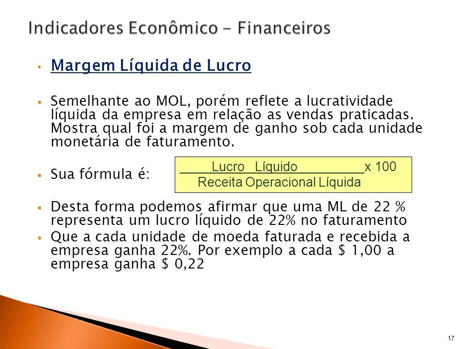 Margem Líquida de Lucro Semelhante ao MOL, porém reflete a lucratividade líquida da empresa em relação as vendas praticadas. Mostra qual foi a margem