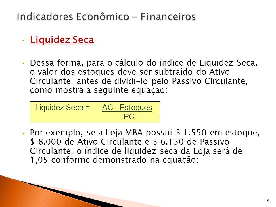 Liquidez Seca LS = AC – Estoques = 8.000 – 1.550 = 1,05 PC 6.150 O índice de Liquidez Seca de 1,05 indica que para cada $1,00 do Passivo Circulante (obrigações de curto prazo), a Loja MBA possui $ 1,05 referente aos elementos de maior liquidez no Ativo Circulante, ou seja, aqueles elementos que podem ser convertidos em dinheiro com maior facilidade.