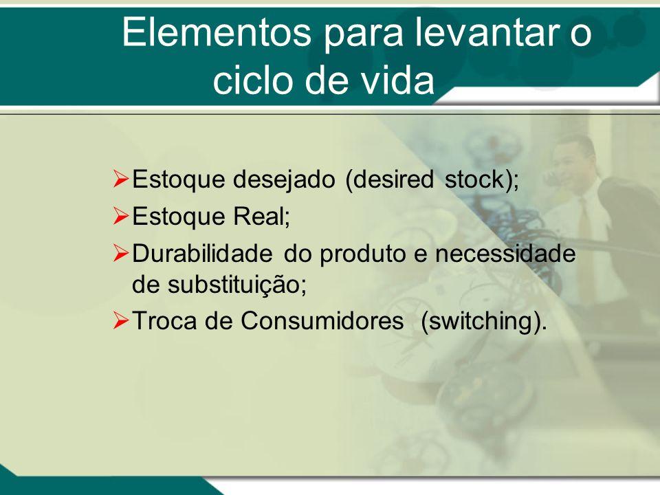Ciclo de Vida de Produtos É ponto central na formulação de estratégias de mercado. Tendência: –de crescimento dos mercados; –acirramento das competiçõ