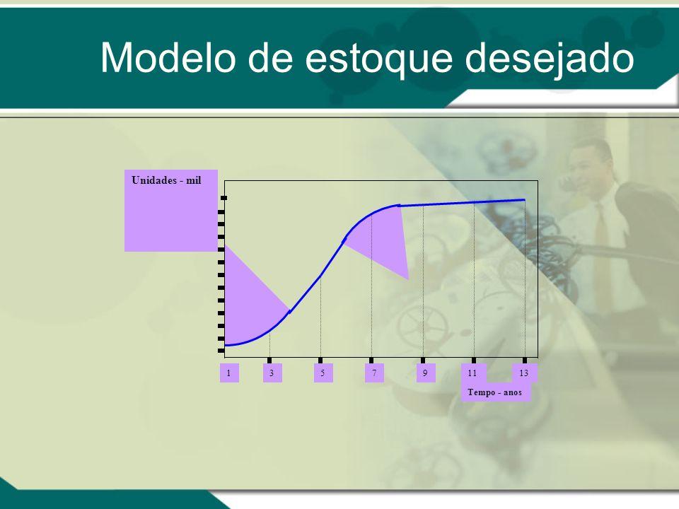 Elementos para levantar o ciclo de vida Estoque desejado (desired stock); Estoque Real; Durabilidade do produto e necessidade de substituição; Troca d